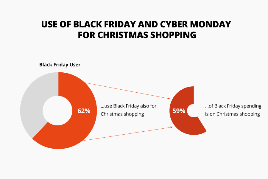 Infografic .blackfriday and .christmas